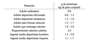 dieta-para-deportistas-tabla-proteinas-recomendadas